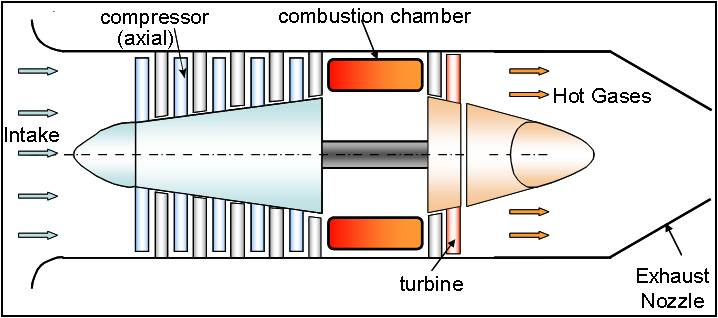 About Gas Turbines | Technology & Innovation | DGTA
